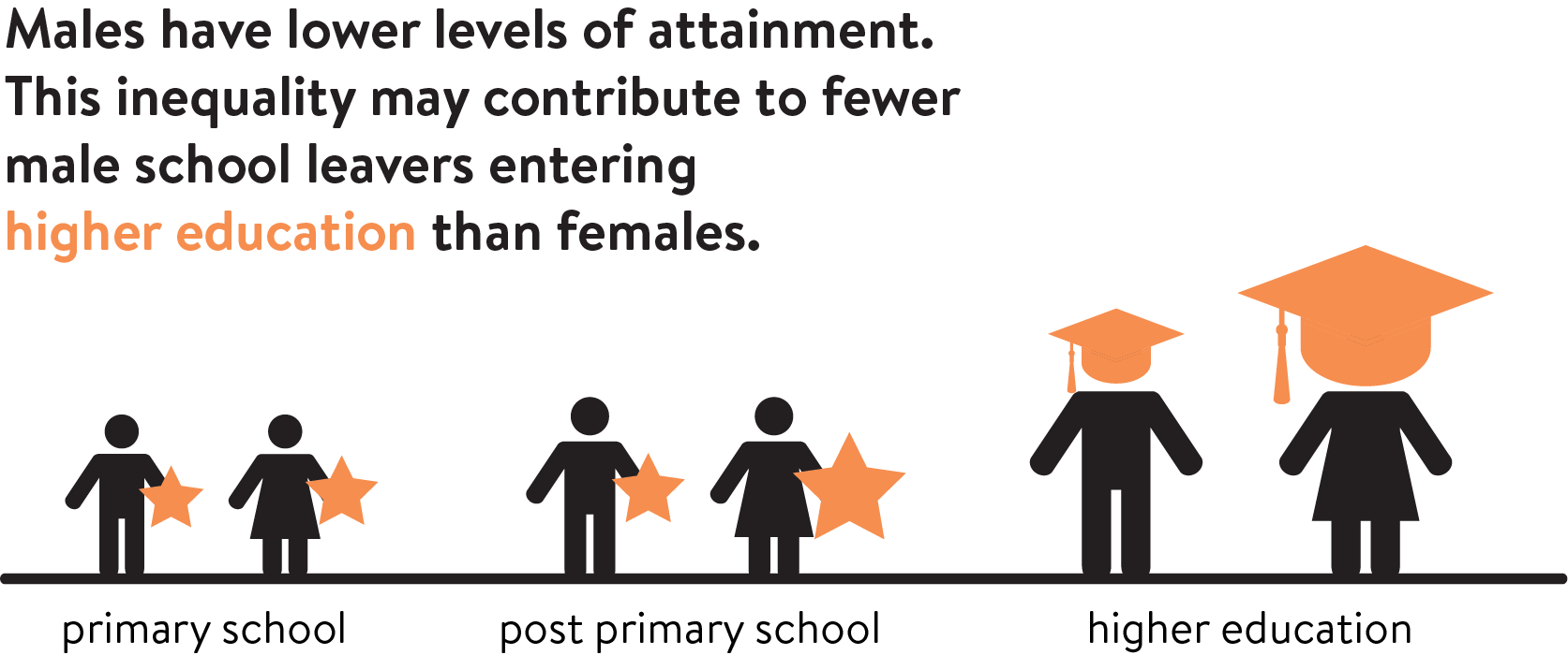 Males have lower levers of attainment