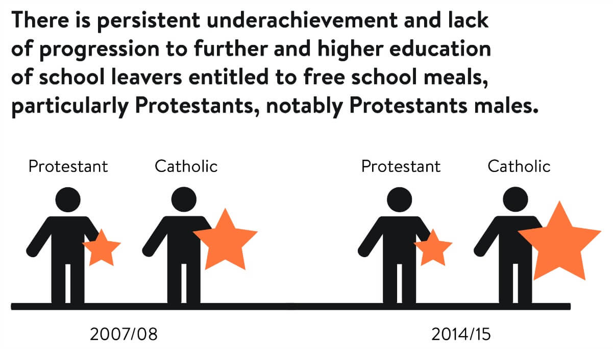 Persistent underachievement of school leavers entitled to free school meals, particularly Protestants
