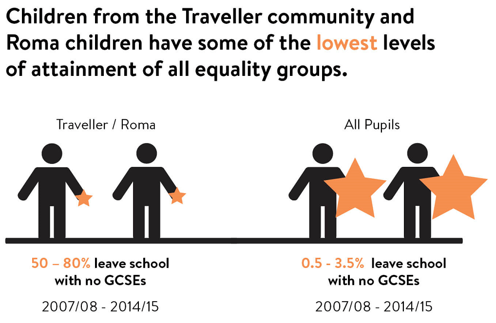 Roma and Travellers have lowest levers of attainment