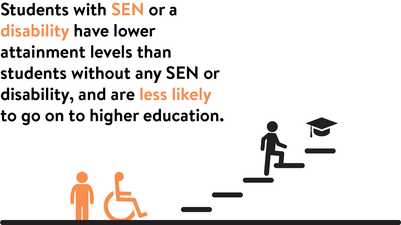 Students with SEN or Disability have lower levels of attainment