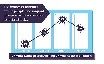 Racist attacks infographic
