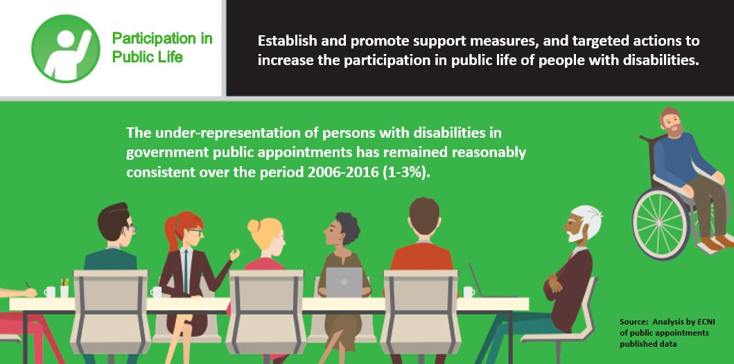Under-representation of persons with disabilities in government public appointments has remained reasonably consistent