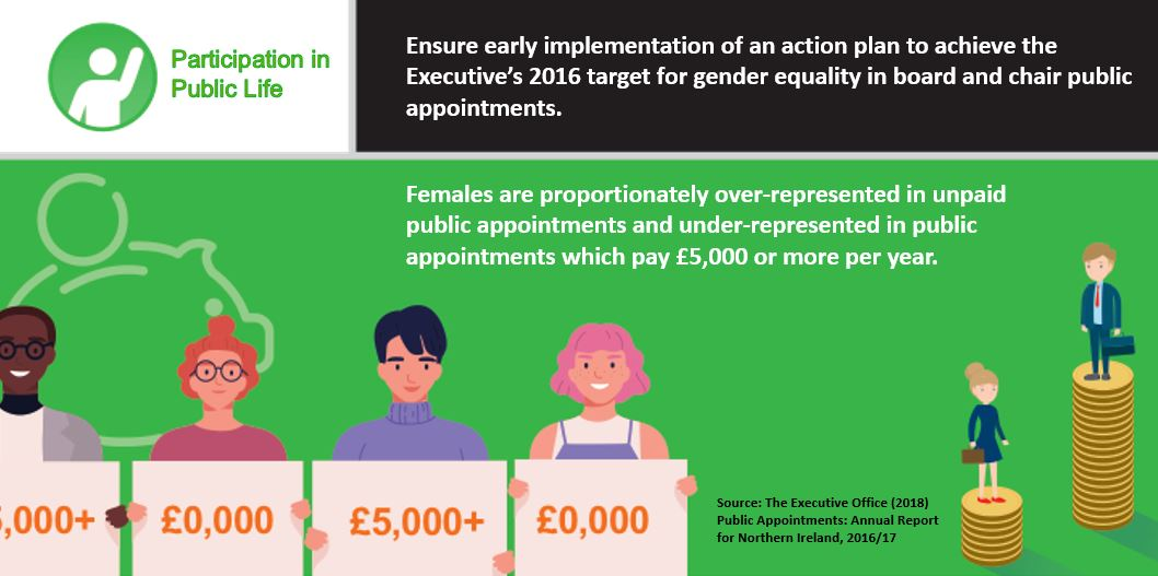 Females are over-represented in unpaid public appointments and under-represented in public appointments paying £5k or more