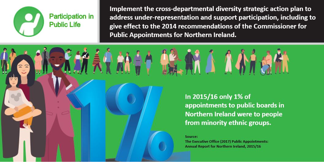 In 2015-16 only 1% of public board appointments in NI were to those from minority ethnic groups