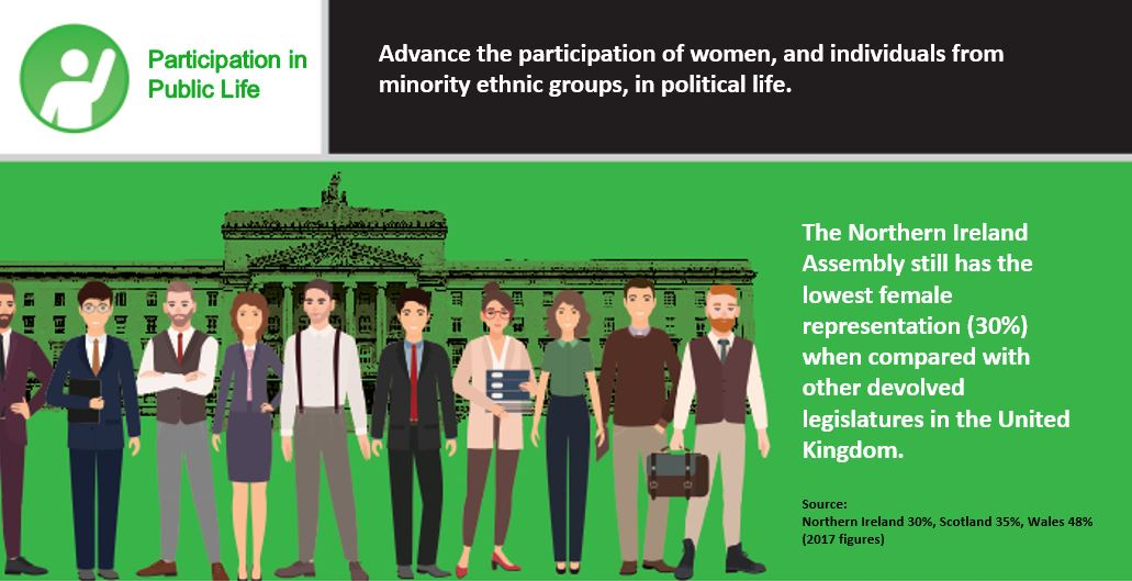 NI Assembly has lowest female representation compared to other UK devolved legislatures