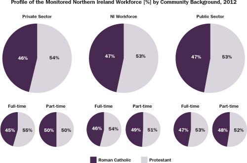 protestant ireland and catholic ireland