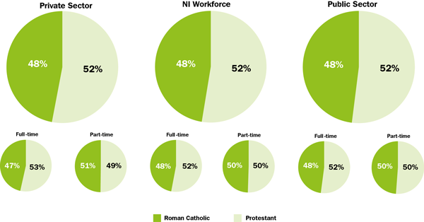 Monitored NI Workforce - All Employees